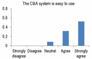 q1-cbas-easy-to-use