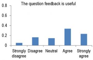 q4-question-feedback-is-useful