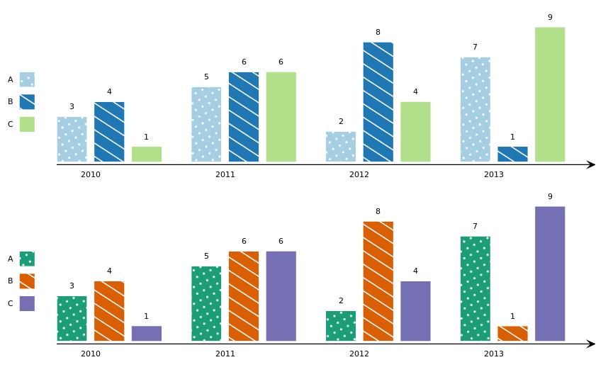 Two renderings of the same diagram, in different colour schemes. The diagram is a bar chart, with bars rendered in different colours and shading patterns.